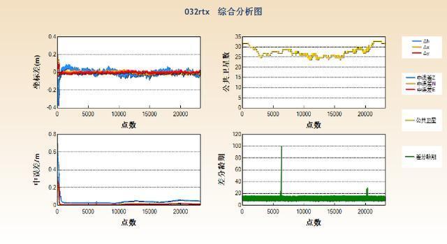 5abf0fcef13f0051c44f888db037513c - 中海达iRTK5星站差分功能精度-中海达RTK-HiRtk-中海达RTK精度