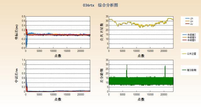 f0961560ed07270dbebf14f284d1d36e - 中海达iRTK5星站差分功能精度-中海达RTK-HiRtk-中海达RTK精度