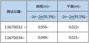 fa76c0c760efce2fa59f44b704a7b3c5 - 中海达iRTK5星站差分功能精度-中海达RTK-HiRtk-中海达RTK精度